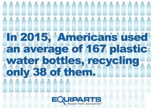 Plastic Water Bottle Waste in America