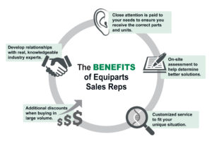 The Benefits of Equiparts Sales Reps Graphic